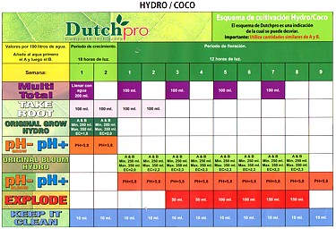 Feed chart hydro/coco